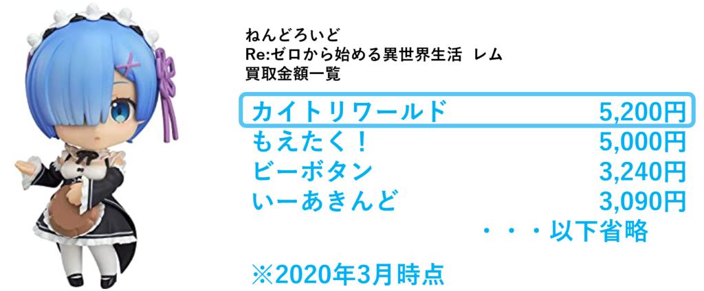 ねんどろいど  Re:ゼロから始める異世界生活  レム 買取金額一覧
